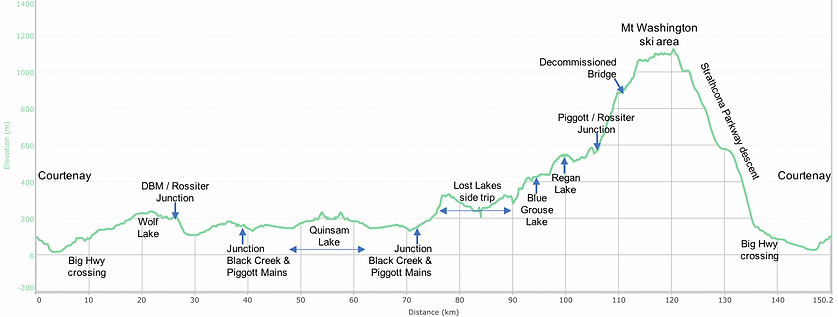 Fav ride distance / elevation chart | bikepacking lakes NW of Courtenay | cycle touring Vancouver Island