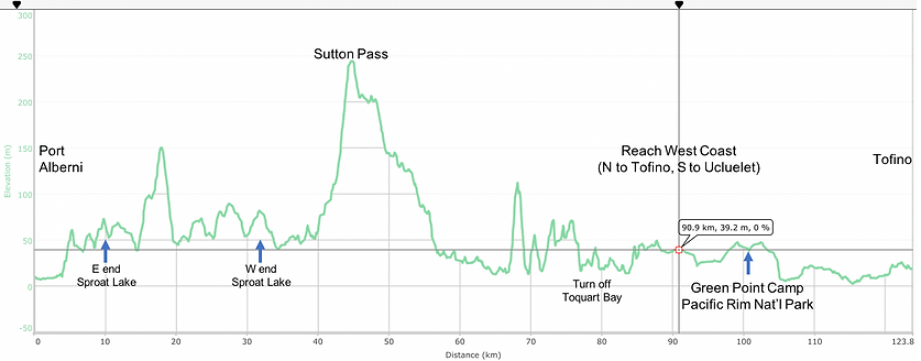 Fav ride distance / elevation chart | cycling Port Alberni to Tofino | cycle touring Vancouver Island