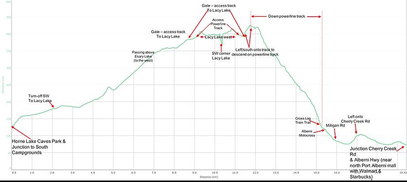 Elevation / distance route chart | bikepacking Horne Lake | bikepacking Port Albeni