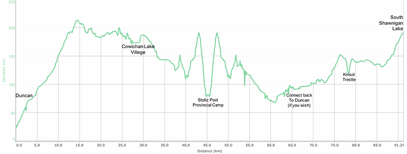 Distance/ elevation chart | Cowichan Valley Trail | cycle touring south Vancouver Island