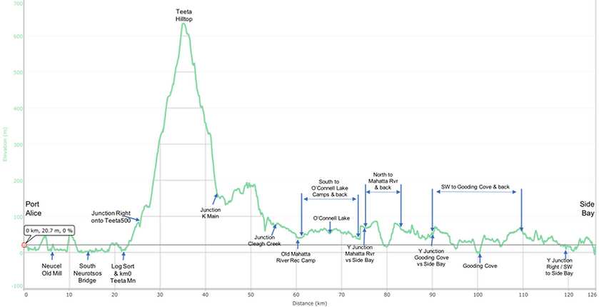 Fav ride distance / elevation chart | Port Alice to Side Bay | bikepacking north Vancouver Island