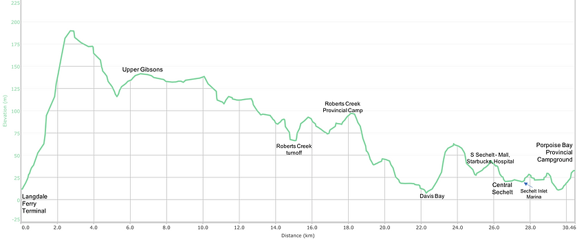 Fav ride distance / elevation chart | bike touring Sunshine Coast | Porpoise Bay Provincial Campground