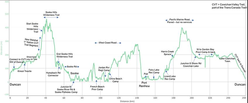 Fav cycle tour distance / elevation chart | Cowichan Lake SW Vancouver Island