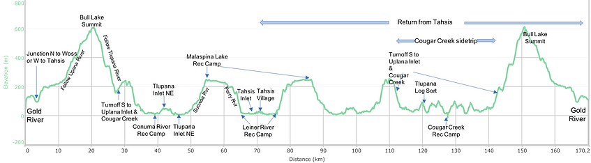 Fav ride Distance / elevation chart | Gold River to Tahsis | bikepacking Vancouver Island