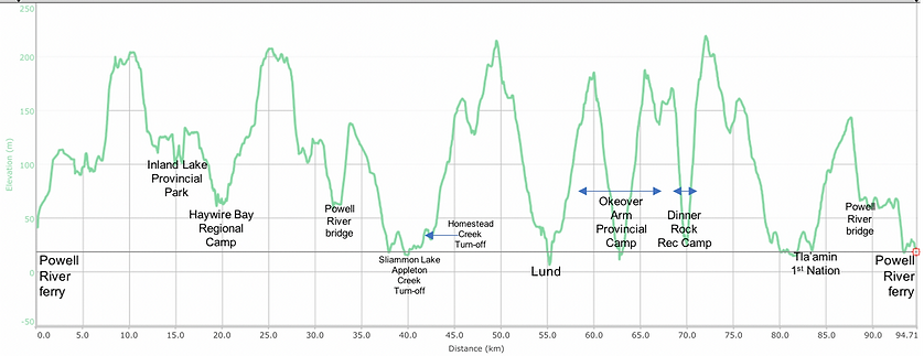 Distance / elevation chart | Malaspina Peninsula Favourite ride | bike touring Sunshine Coast