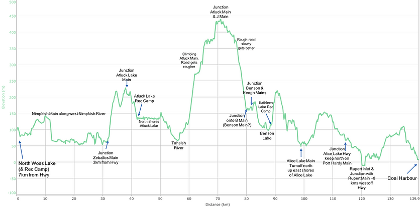 Off-highway distance / elevation chart | bikepacking NE Vancouver Island | cycle touring north Vancouver Island