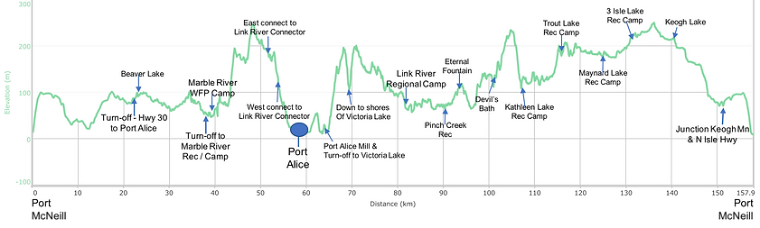 Fav ride distance / elevation chart | Alice Lake Loop | cycle touring north Vancouver Island | bikepacking