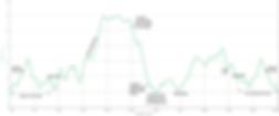 Fav ride distance / elevation chart | cycle touring Texada Island