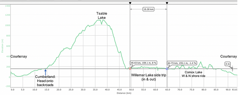 Distance elevation chart for Favourite backroads bike tour, bikepacking, high elevation Tsable Lake in Beaufort Range, Willemar Lake, Comox Lake, Vancouver Island, Courtenay