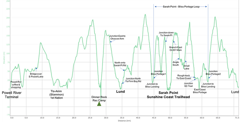 Distance elevation chart | cycle touring Malaspina Peninsula | bikepacking Sarah Point