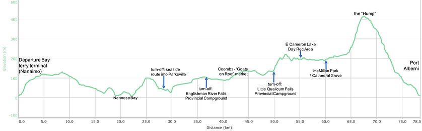 Nanaimo to Port Alberni distance / elevation chart | cycle touring Vancouver Island | cycling Nanaimo to Port Alberni