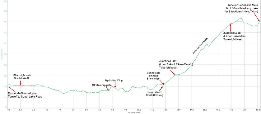 Elevation / distance route chart | bikepacking Horne Lake | bikepacking Port Alberni