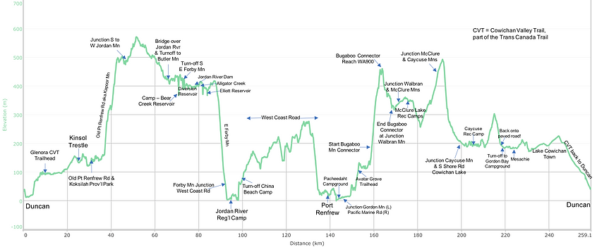 Fav ride Distance / elevation chart | bikepacking Cowichan Lake & SW coast | cycle touring south Vancouver Island