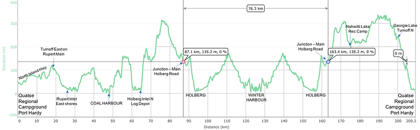 Fav ride distance / elevation chart | bikepacking NW Vancouver Island