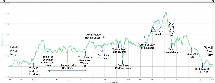 Fav ride distance / elevation chart | bikepacking NE Powell River Lakes | cycle touring north Sunshine Coast