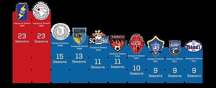 Longest Active Clubs(1).png
