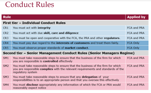 FCA Conduct Rules SMCR