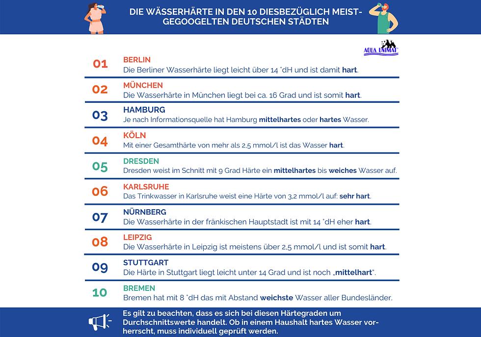 Infografik-Wasserhaerte-deutsche-Staedte.png
