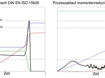 """Forschungsprojekt """"Momentenreduktion"""" AIF /IGF 20.809 BR startet an der Universität Magdeburg"""