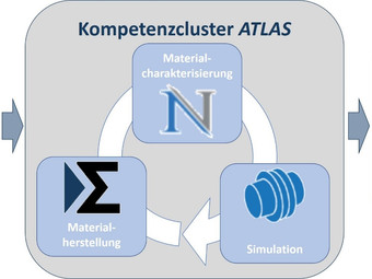 """ZIM-Kooperationsprojekt """"ATLAS"""" startet!"""