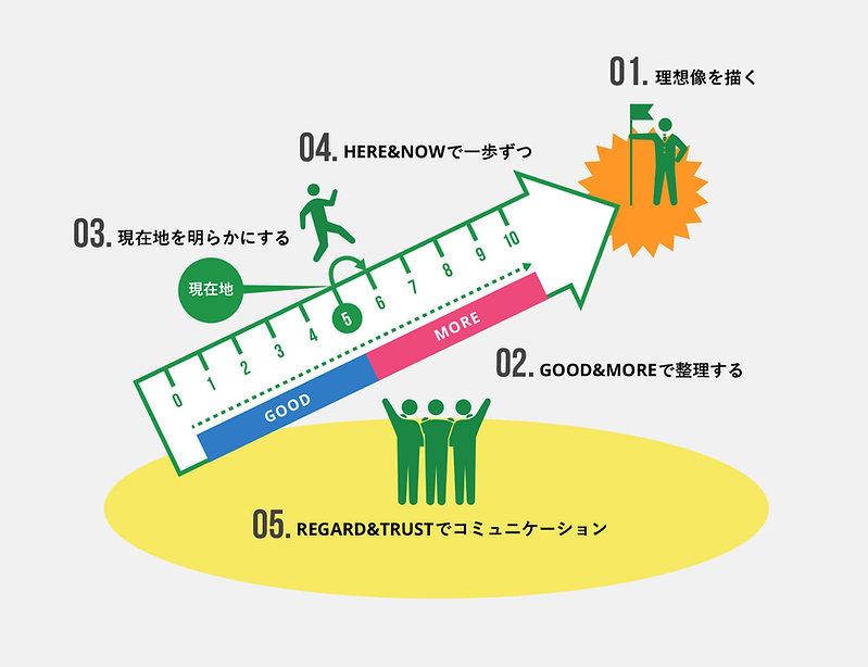 GOOD and MOREメソッド5つのステップ