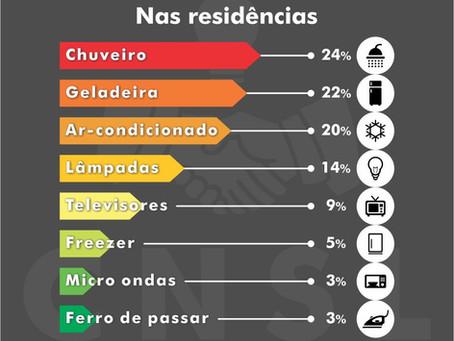 Consumo elétrico nas residências