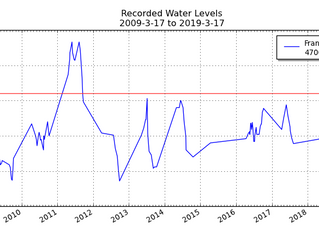 Lake Francis Water Levels & Precipitation (As of March 17, 2019)