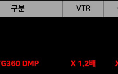 Custom Segment 사례 (외부데이터 활용)