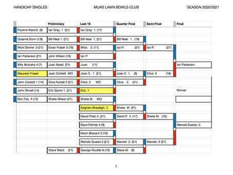 Gents/Ladies Championships and Handicap singles