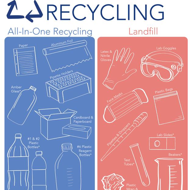 UK Recycling: Laboratory Recycling