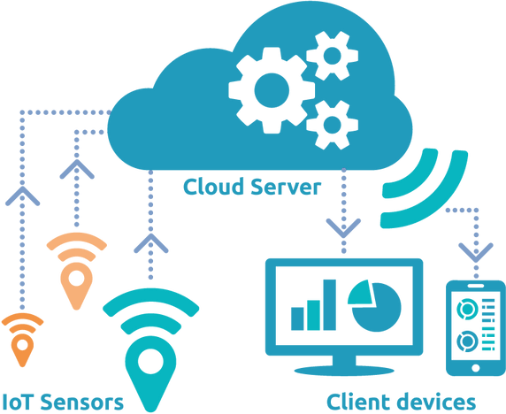 cloud-computing-internet-of-things-cloud