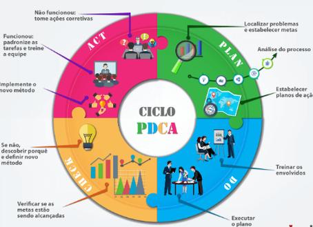 A prática pode levar à perfeição da gestão? O ciclo PDCA mostra que sim.