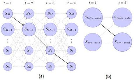Trellis-diagram-of-the-mode-state-sequen