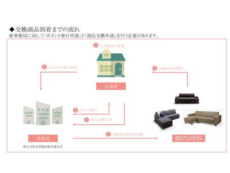 わかりやすい「おおいた材住宅ポイント事業ポイント申請方法」マニュアルご紹介