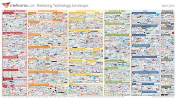 Die neue Marketing Technologie Übersicht ist da!