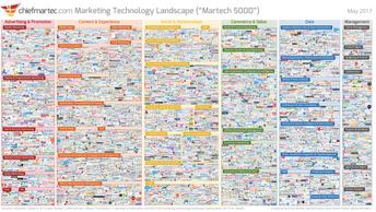 5000 Marketing & Technology Tools im 2017- gab es im 2012 erst 350.