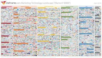 5000+ Marketing & Technology Tools im 2018- gab es im 2012 erst 350.