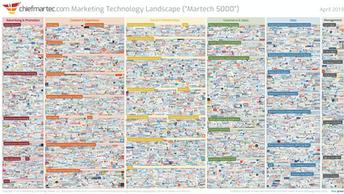 Die neuste Marketing Technology Landscape von Scott Brinker (Martech)