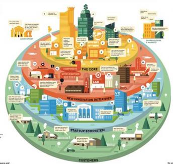 Das Corporate Innovation Ecosystem in der Digitalen Transformation