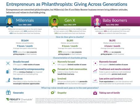 Philanthropy Insights: Millennial Entrepreneurs Earn Top Rank