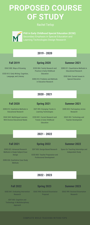 Year 1 Fall 2019 Spring 2020 Summer 2020