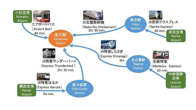 How to reach Kanazawa from Tokyo, Osaka, Nagoya