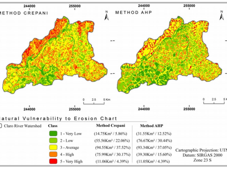 Different methodological approaches to natural vulnerability to erosion in southeastern Brazil