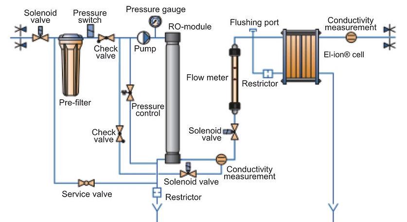 Ultra Clear TP TWF EDI - Process Flow.jp