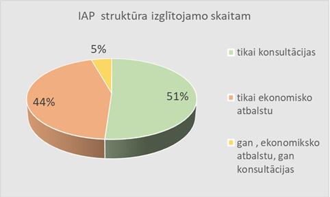 IPA struktura_1.png