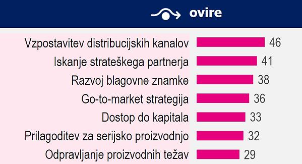 Ovire SPS startupov.png