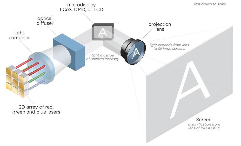 Fonctionnement d'un vidéoprojecteur laser