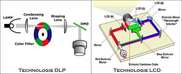 Comparatif entre les technologies DLP et LCD