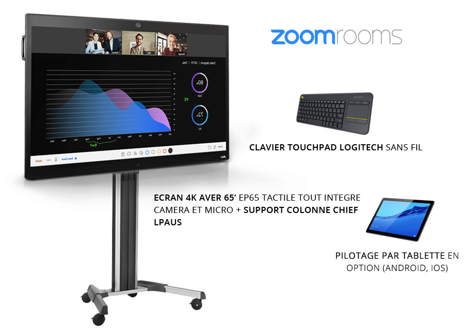 kit visioconférence salle zoom rooms écran tactile