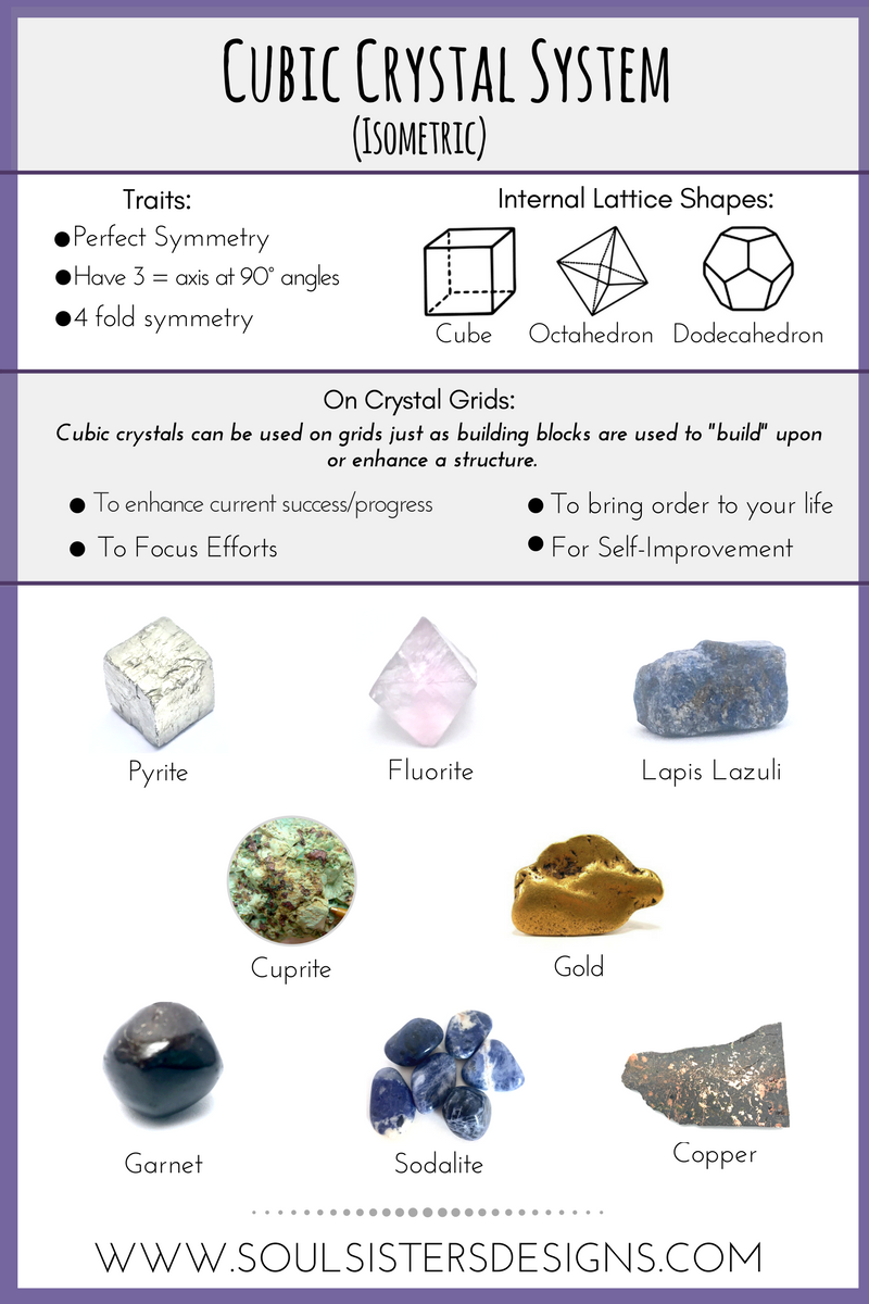 Cubic Crystal System infograph